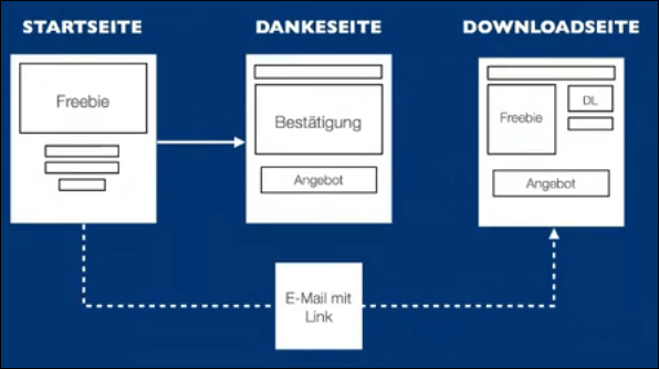 Facebook Sales Funnel – Anleitung